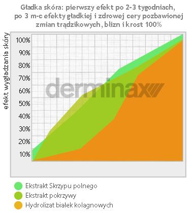 efekt po stosowaniu środka na pryszcze